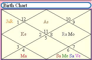 Birth chart analysis for free